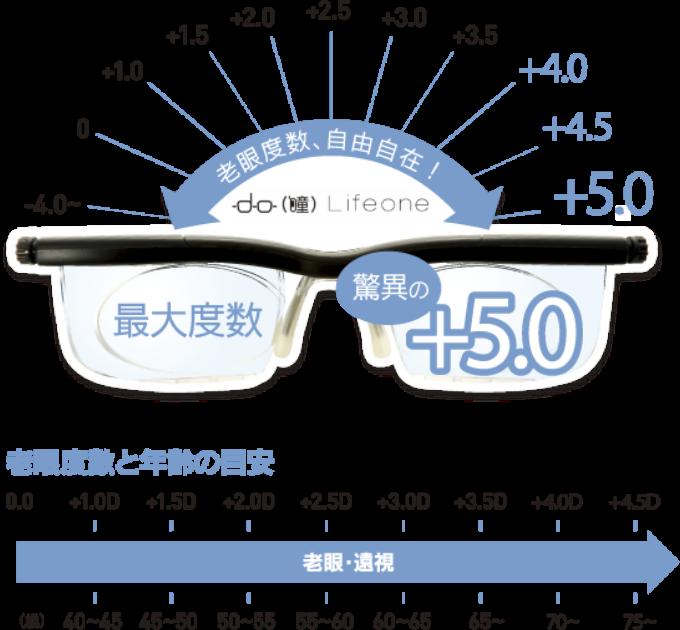 老眼度数と年齢の目安画像