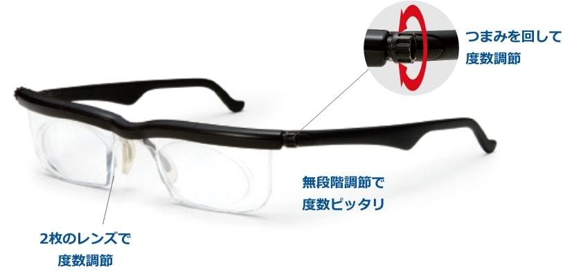 眼鏡の説明図。1.つまみを回して度数調節、2.2枚のレンズで度数調節、3.無段階調節で度数ピッタリ