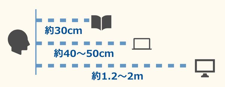度数調節の範囲についての説明図